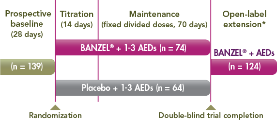 BANZEL trial patients had a history of multiple seizure types and were uncontrolled on 1-3 AEDs. The prospective baseline was assessed at 28 days (n=139). At randomization 74 patients took BANZEL (who were on 1-3 AEDs) and 64 patients took placebo (who also was on 1-3 AEDs). Both of these patient groups were titrated for 14 days then placed on a maintenance dose for 70 days. After 12 weeks, the open-label extension portion of the trial began with 124 BANZEL patients. The open-label extension period lasted 3 years beginning with a 2-week double-blind conversion phase.