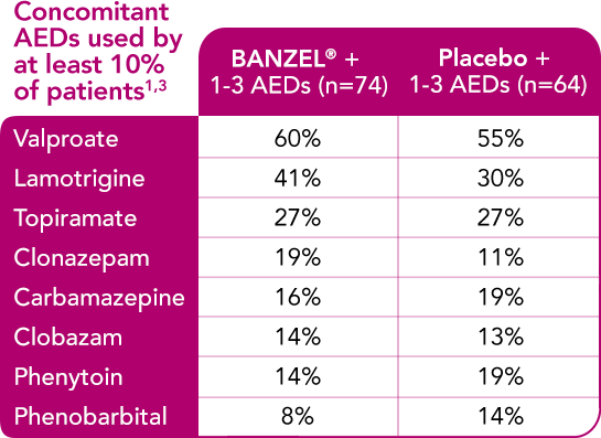 Shows that BANZEL was studied as an adjunctive treatment with a range of AEDs. This chart shows a list of concomitant AEDs in the BANZEL clinical trial. Concomitant AEDs were used by at least 10% of patients included: valproate, lamotrigine, topiramate, clonazepam, carbamazepine, clobazam, phenytoin and phenobarbital. Percentage of concomitant use was as follows: Valproate was used by 60% of the BANZEL patients compared to 55% of those on placebo. Lamotrigine was used by 41% of BANZEL patients compared to 30% of those on placebo. Topiramate was used by 27% of BANZEL and placebo patients. Clonazepam was used by 19% of BANZEL patients and 11% of placebo patients. Carbamazepine was used by 16% of BANZEL patients compared to 19% of placebo patients. lobazam was used by 14% of BANZEL patients compared to 13% of placebo patients. Phenytoin was used by 14% of BANZEL patients compared to 19% of placebo patients. Phenobarbital was used by 8% of BANZEL patients compared to 14% of placebo patients.