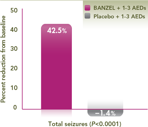 BANZEL (rufinamide) Efficacy Chart showing the median percent reduction in tonic-atonic seizure frequency per 28 days relative to baseline. BANZEL showed a 42.5% reduction in drop attacks in the BANZEL group vs a 1.4% increase in the placebo group (P<0.0001). This was a primary efficacy endpoint in the pivotal trial.