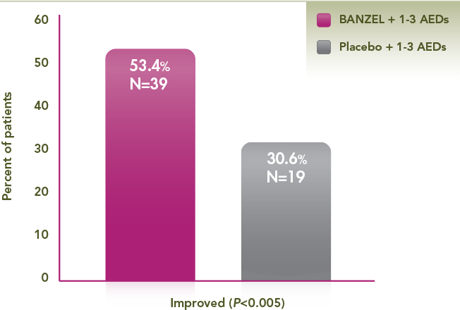 Shows the impact of BANZEL on the seizure severity rating. BANZEL showed significant improvement in the seizure severity rating in the pivotal trial. BANZEL patient experienced a 53.4% (N=39) improvement in the seizure severity scale of the global evaluation compared to 30.6% (N=19) of those on placebo. This was a primary efficacy endpoint. This assessment was based on a 7-point scale performed by the parent/guardian at the end of the double-blind phase. Categories were: No change: 0; Improved: 1,2,3 (minimally improved, much improved, very much improved, espectively); Worsened: -3, -2, -1 (very much worse, much worse, minimally worse, respectively).